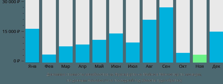 Динамика стоимости авиабилетов из Франкфурта-на-Майне в Манчестер по месяцам