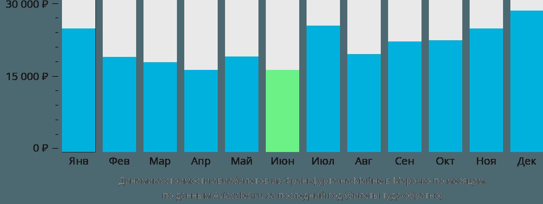 Динамика стоимости авиабилетов из Франкфурта-на-Майне в Марокко по месяцам