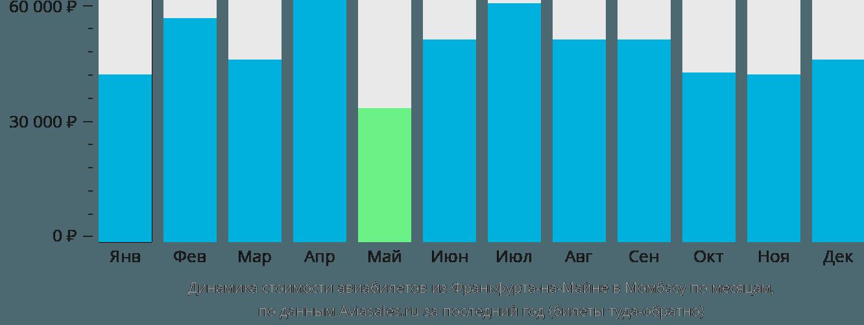 Динамика стоимости авиабилетов из Франкфурта-на-Майне в Момбасу по месяцам