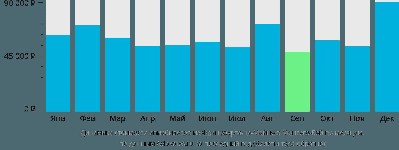Динамика стоимости авиабилетов из Франкфурта-на-Майне в Монтего-Бей по месяцам