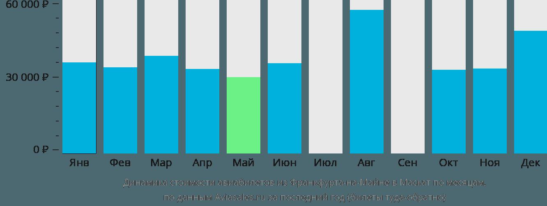 Динамика стоимости авиабилетов из Франкфурта-на-Майне в Маскат по месяцам