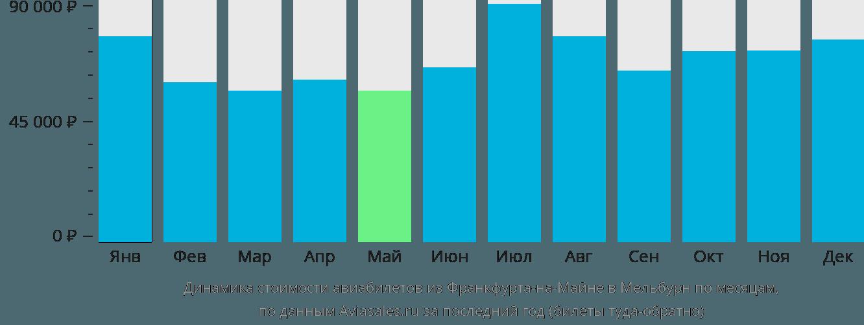 Динамика стоимости авиабилетов из Франкфурта-на-Майне в Мельбурн по месяцам