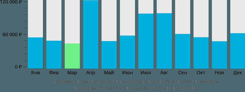 Динамика стоимости авиабилетов из Франкфурта-на-Майне в Мехико по месяцам