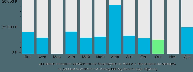 Динамика стоимости авиабилетов из Франкфурта-на-Майне в Черногорию по месяцам