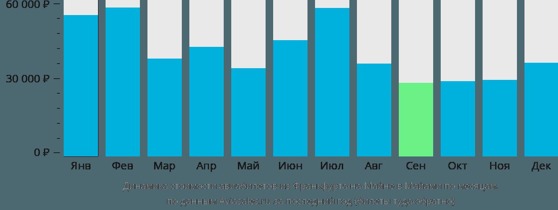 Динамика стоимости авиабилетов из Франкфурта-на-Майне в Майами по месяцам