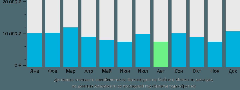 Динамика стоимости авиабилетов из Франкфурта-на-Майне в Милан по месяцам