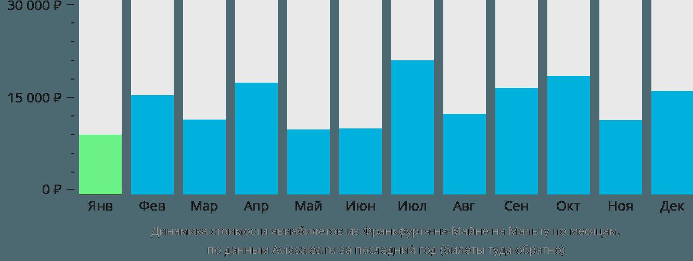 Динамика стоимости авиабилетов из Франкфурта-на-Майне на Мальту по месяцам