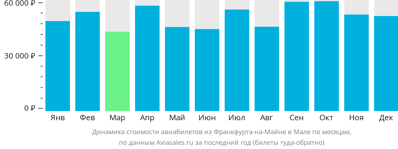 Динамика стоимости авиабилетов из Франкфурта-на-Майне в Мале по месяцам