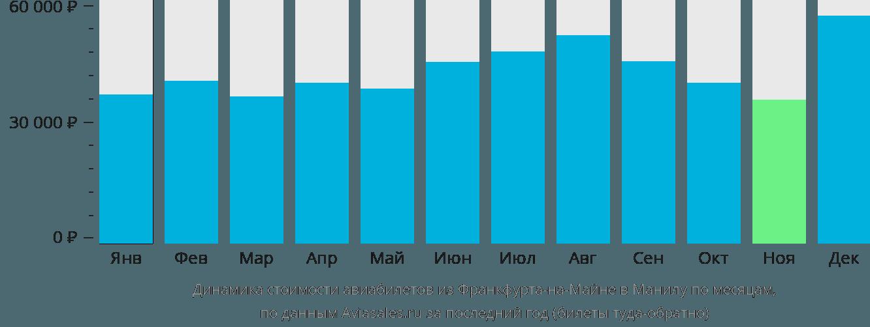 Динамика стоимости авиабилетов из Франкфурта-на-Майне в Манилу по месяцам