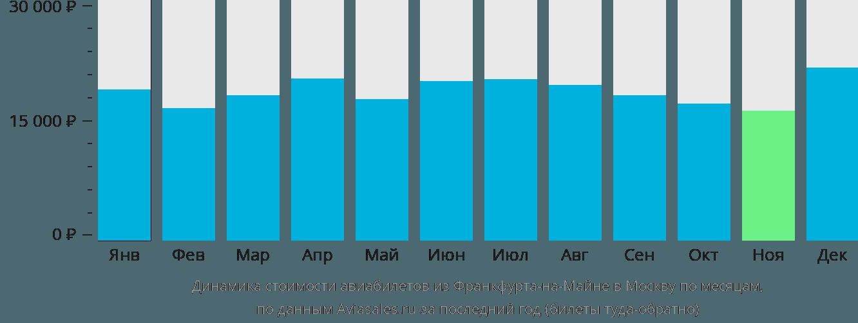 Динамика стоимости авиабилетов из Франкфурта-на-Майне в Москву по месяцам