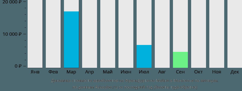 Динамика стоимости авиабилетов из Франкфурта-на-Майне в Монпелье по месяцам
