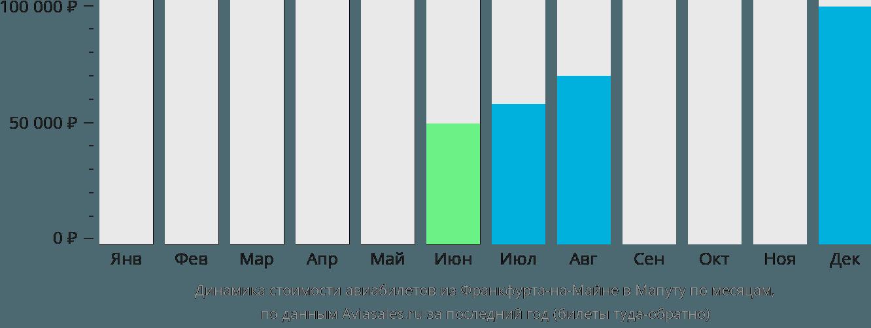 Динамика стоимости авиабилетов из Франкфурта-на-Майне в Мапуту по месяцам
