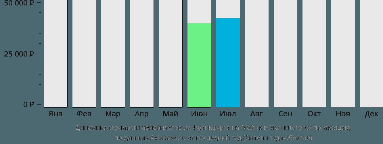 Динамика стоимости авиабилетов из Франкфурта-на-Майне в Магнитогорск по месяцам
