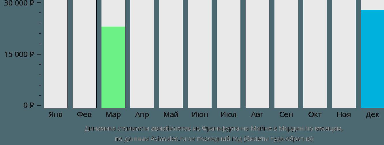 Динамика стоимости авиабилетов из Франкфурта-на-Майне в Мардин по месяцам