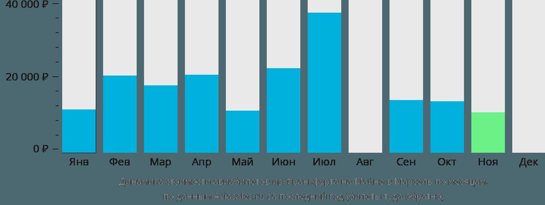 Динамика стоимости авиабилетов из Франкфурта-на-Майне в Марсель по месяцам