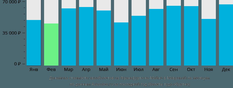 Динамика стоимости авиабилетов из Франкфурта-на-Майне в Маврикий по месяцам