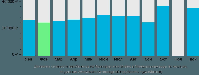 Динамика стоимости авиабилетов из Франкфурта-на-Майне в Минеральные воды по месяцам