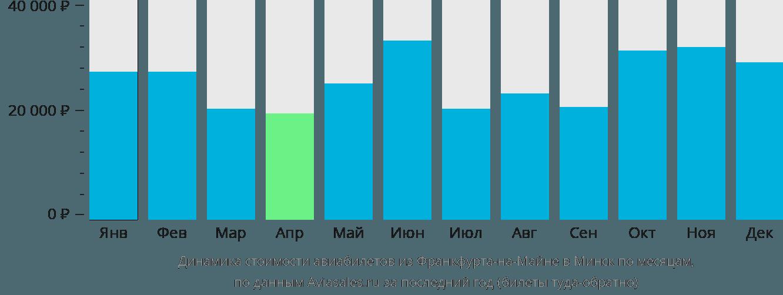 Динамика стоимости авиабилетов из Франкфурта-на-Майне в Минск по месяцам