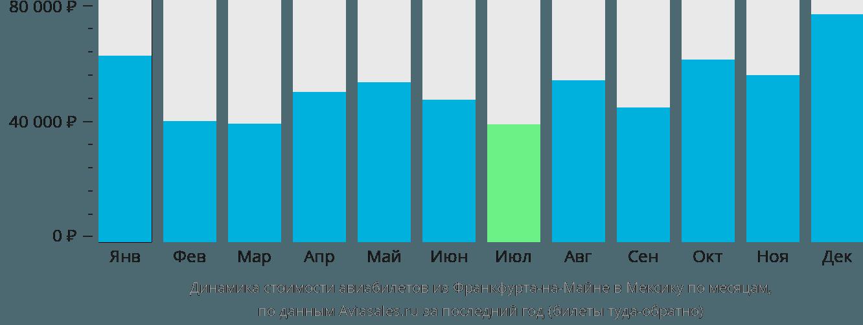 Динамика стоимости авиабилетов из Франкфурта-на-Майне в Мексику по месяцам