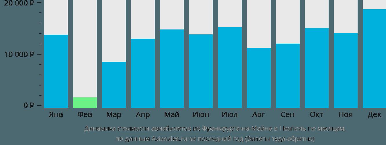 Динамика стоимости авиабилетов из Франкфурта-на-Майне в Неаполь по месяцам