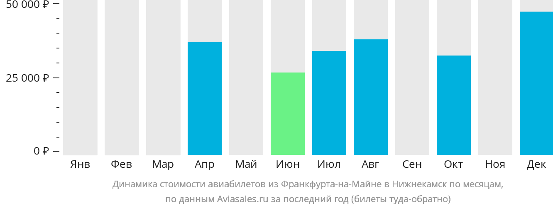 Динамика стоимости авиабилетов из Франкфурта-на-Майне в Нижнекамск по месяцам