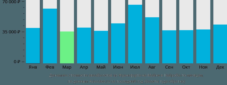 Динамика стоимости авиабилетов из Франкфурта-на-Майне в Найроби по месяцам