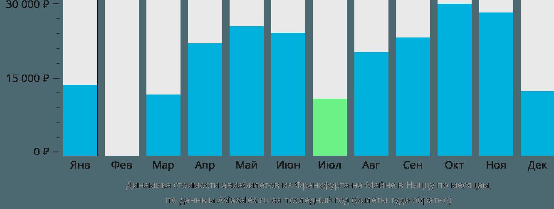 Динамика стоимости авиабилетов из Франкфурта-на-Майне в Ниццу по месяцам