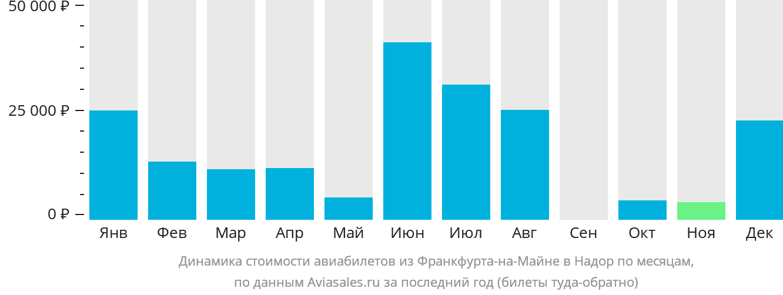 Динамика стоимости авиабилетов из Франкфурта-на-Майне в Надор по месяцам