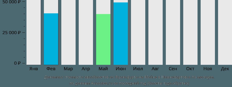 Динамика стоимости авиабилетов из Франкфурта-на-Майне в Нижневартовск по месяцам