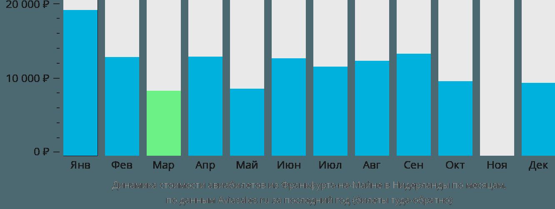 Динамика стоимости авиабилетов из Франкфурта-на-Майне в Нидерланды по месяцам