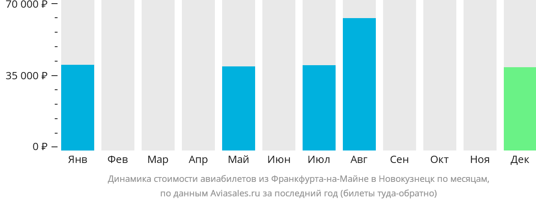 Динамика стоимости авиабилетов из Франкфурта-на-Майне в Новокузнецк по месяцам