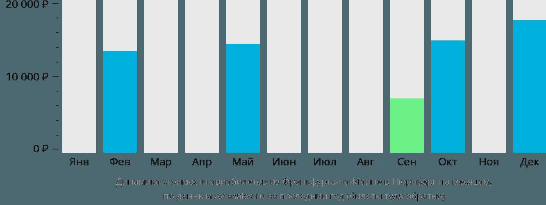 Динамика стоимости авиабилетов из Франкфурта-на-Майне в Нюрнберг по месяцам