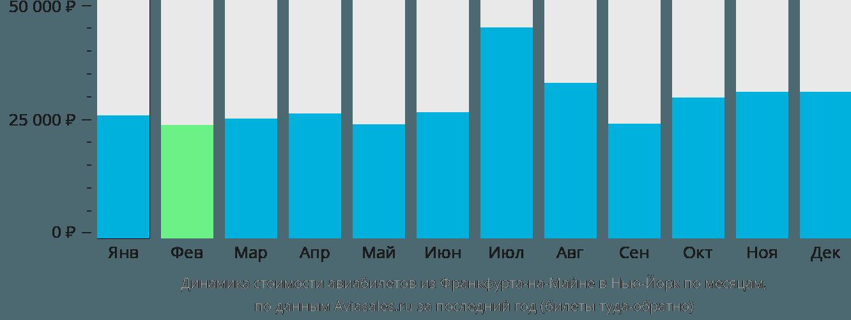 Динамика стоимости авиабилетов из Франкфурта-на-Майне в Нью-Йорк по месяцам