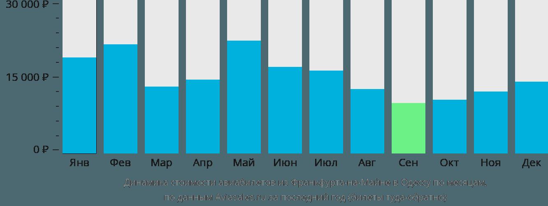 Динамика стоимости авиабилетов из Франкфурта-на-Майне в Одессу по месяцам