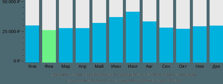 Динамика стоимости авиабилетов из Франкфурта-на-Майне в Омск по месяцам