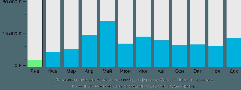 Динамика стоимости авиабилетов из Франкфурта-на-Майне в Порту по месяцам