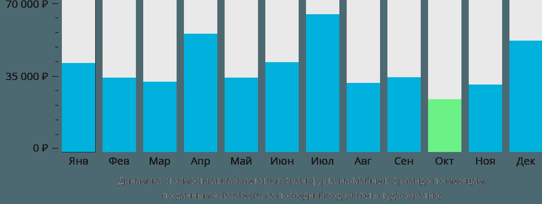 Динамика стоимости авиабилетов из Франкфурта-на-Майне в Орландо по месяцам