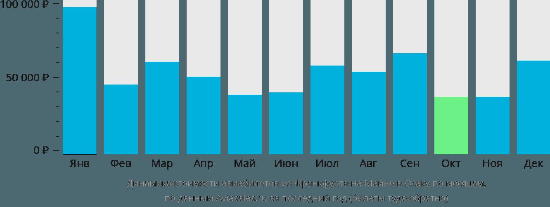 Динамика стоимости авиабилетов из Франкфурта-на-Майне в Осаку по месяцам