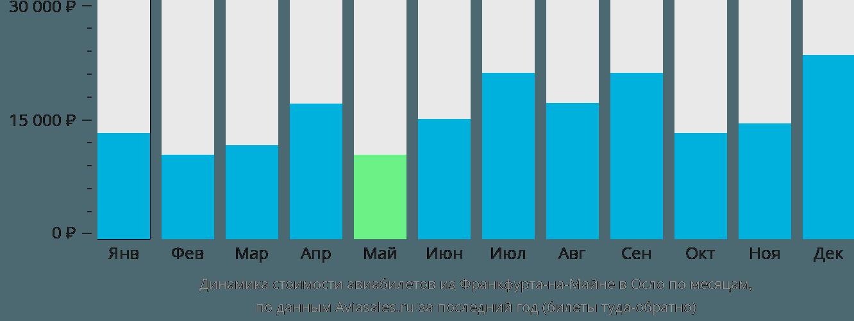 Динамика стоимости авиабилетов из Франкфурта-на-Майне в Осло по месяцам