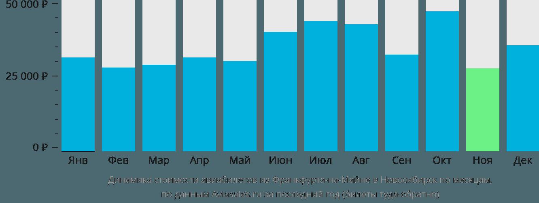 Динамика стоимости авиабилетов из Франкфурта-на-Майне в Новосибирск по месяцам