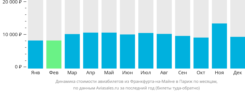 Динамика стоимости авиабилетов из Франкфурта-на-Майне в Париж по месяцам