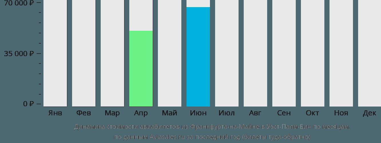 Динамика стоимости авиабилетов из Франкфурта-на-Майне в Уэст-Палм-Бич по месяцам