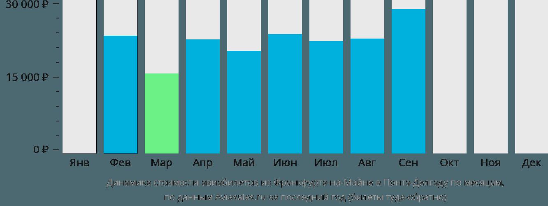 Динамика стоимости авиабилетов из Франкфурта-на-Майне в Понта-Делгаду по месяцам