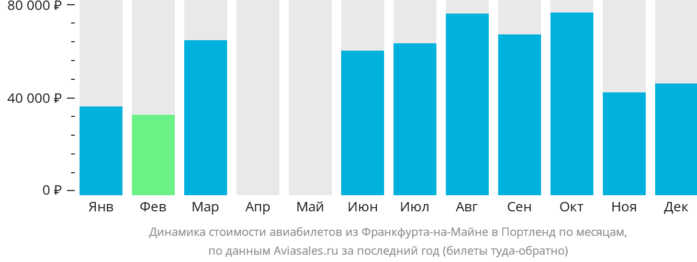 Динамика стоимости авиабилетов из Франкфурта-на-Майне в Портленд по месяцам