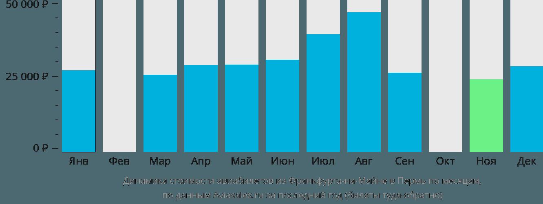 Динамика стоимости авиабилетов из Франкфурта-на-Майне в Пермь по месяцам