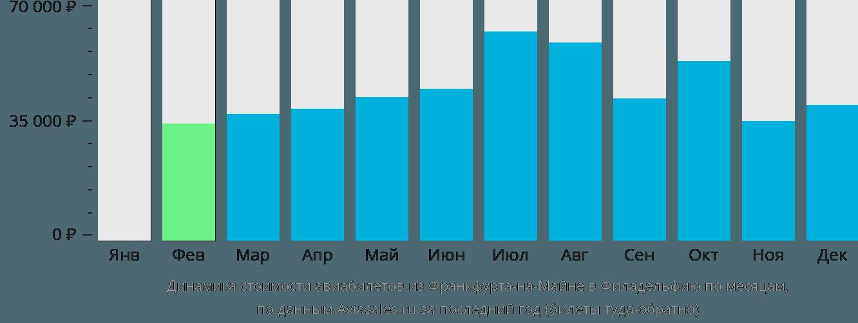 Динамика стоимости авиабилетов из Франкфурта-на-Майне в Филадельфию по месяцам