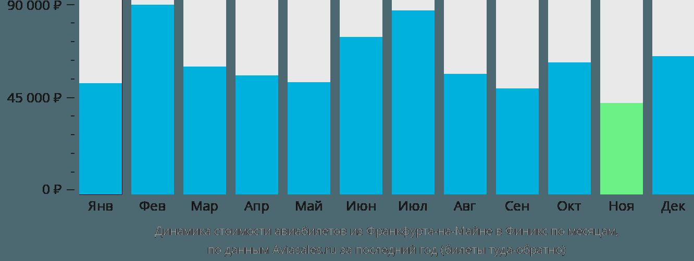 Динамика стоимости авиабилетов из Франкфурта-на-Майне в Финикс по месяцам