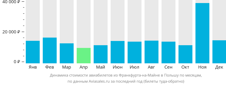 Динамика стоимости авиабилетов из Франкфурта-на-Майне в Польшу по месяцам