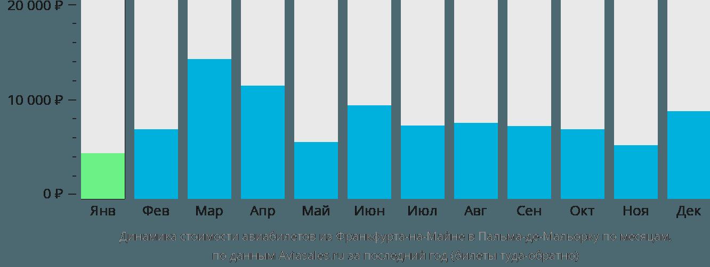 Динамика стоимости авиабилетов из Франкфурта-на-Майне в Пальма-де-Майорку по месяцам