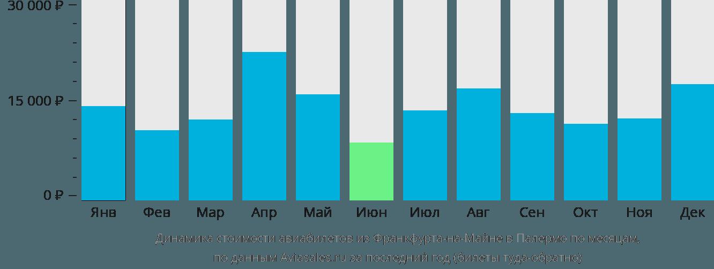 Динамика стоимости авиабилетов из Франкфурта-на-Майне в Палермо по месяцам
